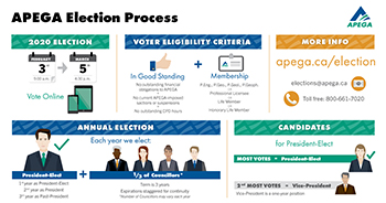 APEGA Election Infographic thumbnail - click to view the full-size version