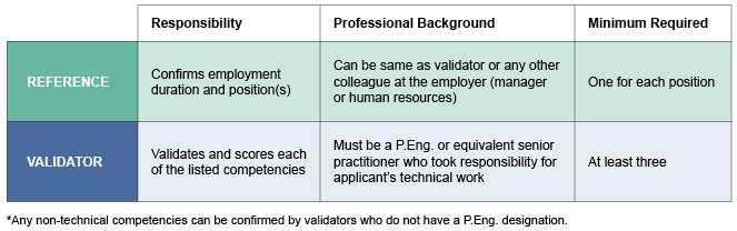 Work Record Validator List Apega